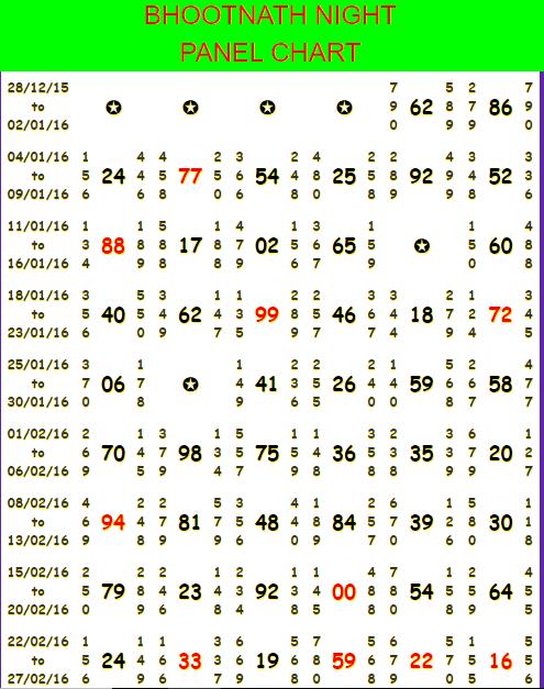 Bhootnath Night Charts